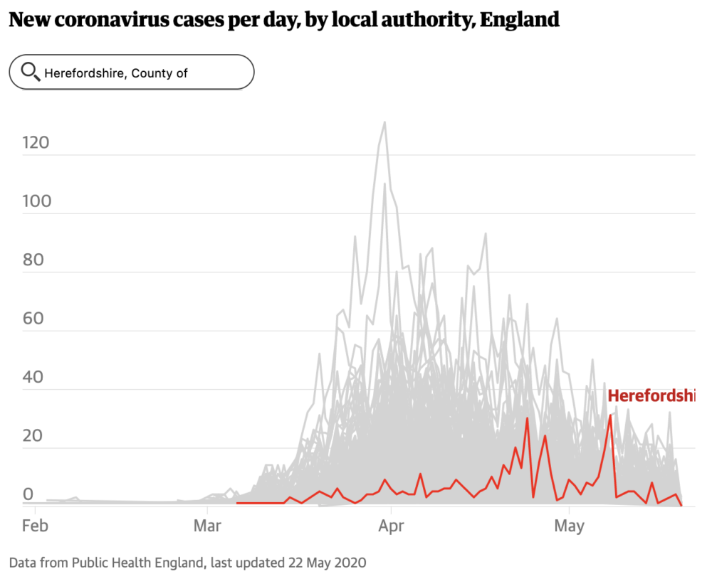 Screenshot from The Guardian, 22 May 2020: New Coronavirus cases per day for the County of Herefordshire