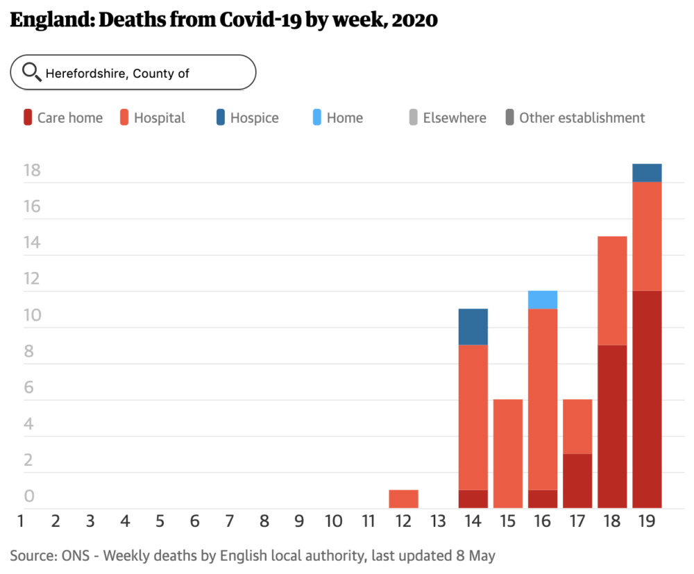 Screenshot from The Guardian, 22 May 2020: Deaths from Covid-19 by week, 2020 - for the County of Herefordshire